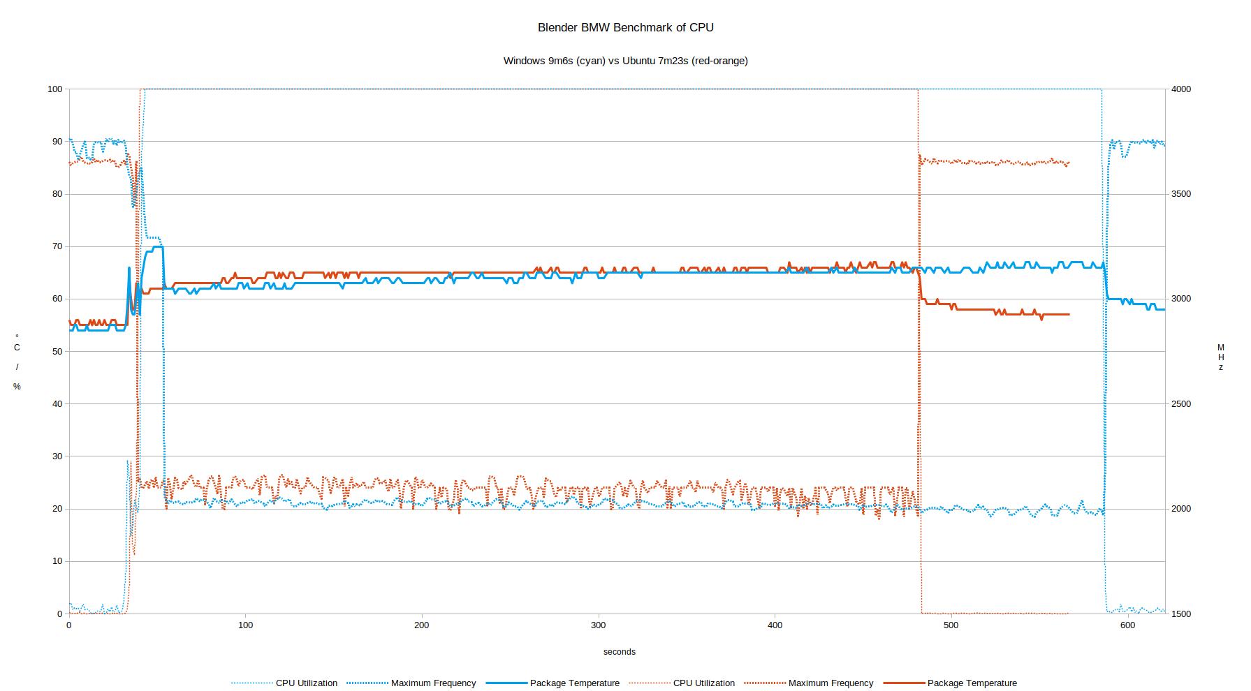 windows vs ubuntu os performance comparison