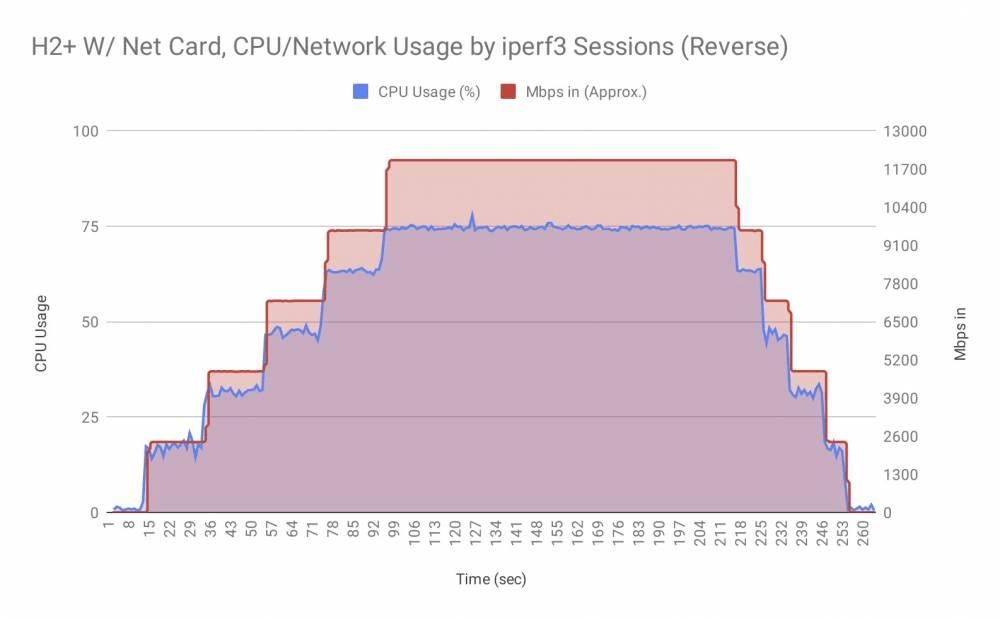 2.5GbE H2 Card receiving data