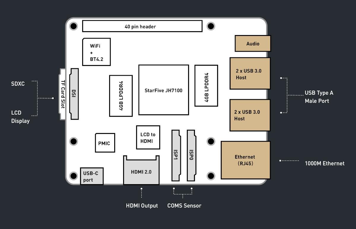 BeagleV Block Diagram