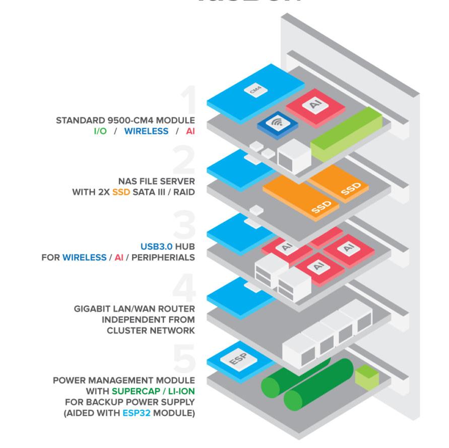 ClusBerry AI Ethernet Power Management