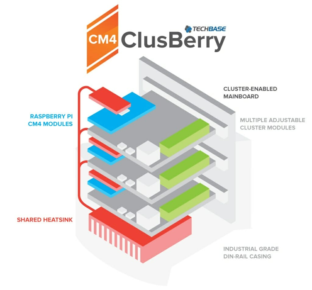 ClusBerry Cooling