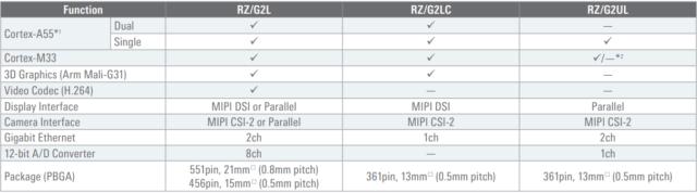 Comparison of RZ-G2L Group of MPUs
