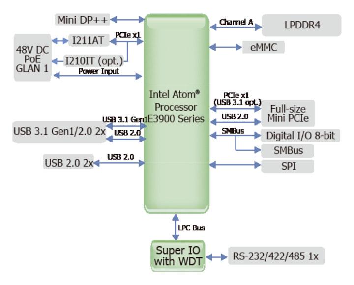 DFI AL05P Block Diagram