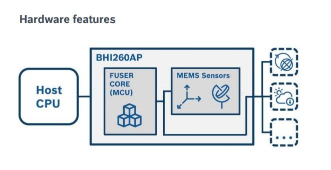 Hardware Features of BHI260AP AI Smart Sensor