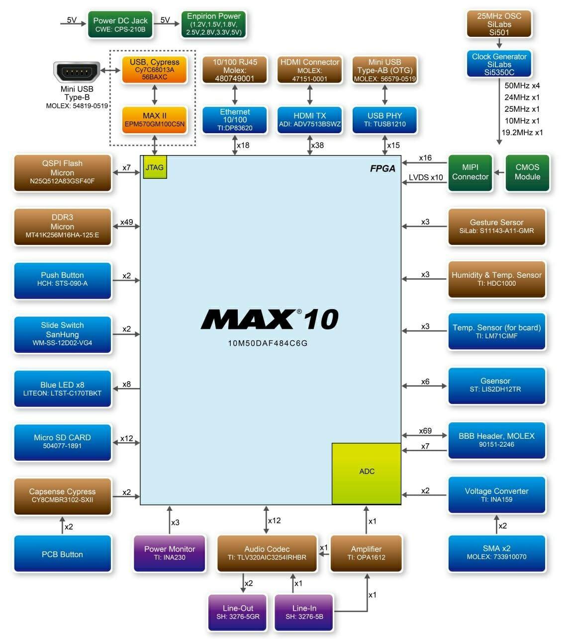 Intel MAX 10 FPGA Board Block Diagram
