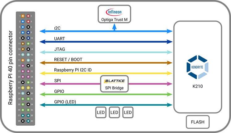 K210 AI Accelerator Board Block Diagram