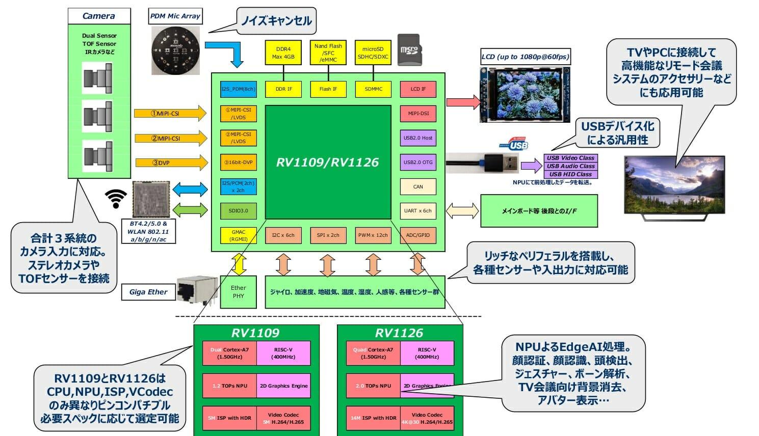 RV1109 IP Camera System Block Diagram