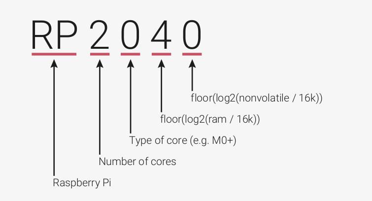 Raspberry Pi MCU Nomenclature