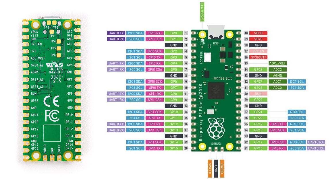 Raspberry Pi Pico Pinout Diagram
