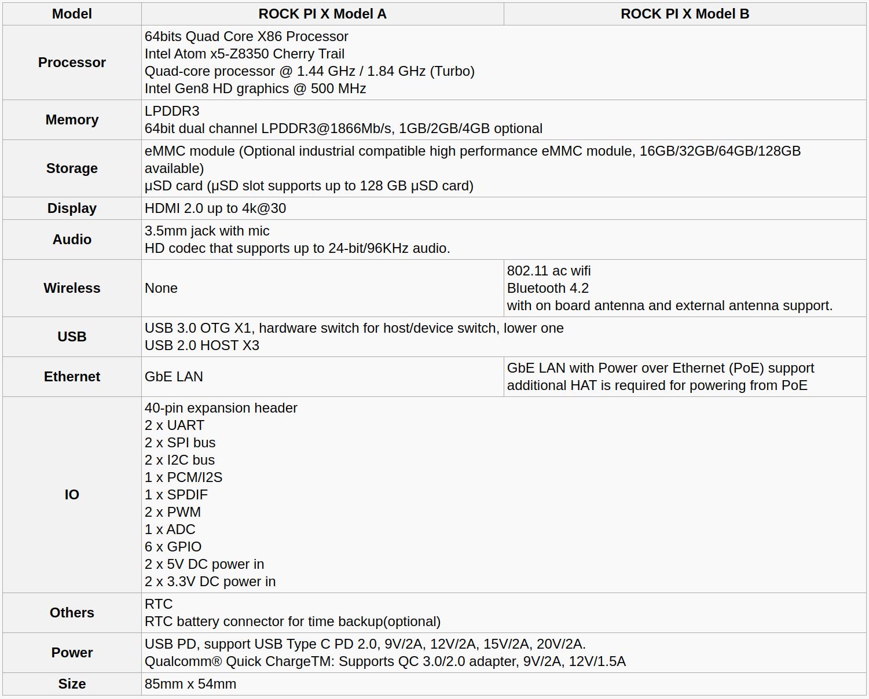 Rock Pi X Model A vs Model B Specifications