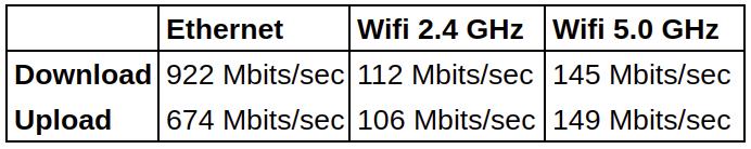 Rock Pi X network throughput
