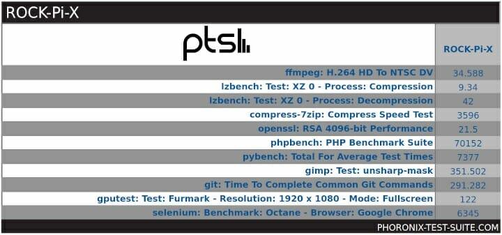 Rock Pi X windows Phoronix (pts) overview