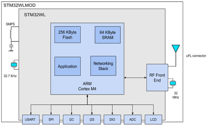 STM32WL module block diagram