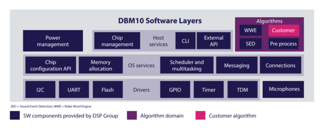 Software Layers of DBM10 AI SoC