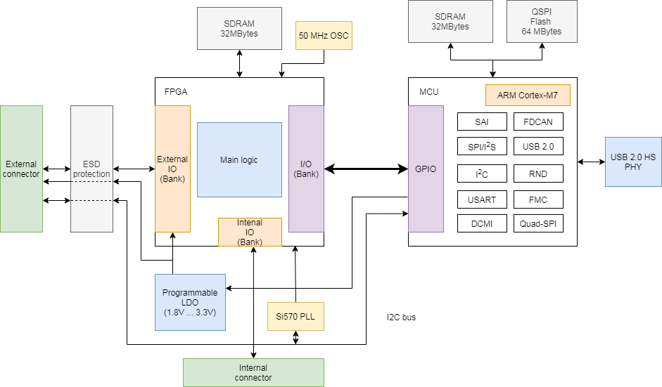 USB2IO block diagram