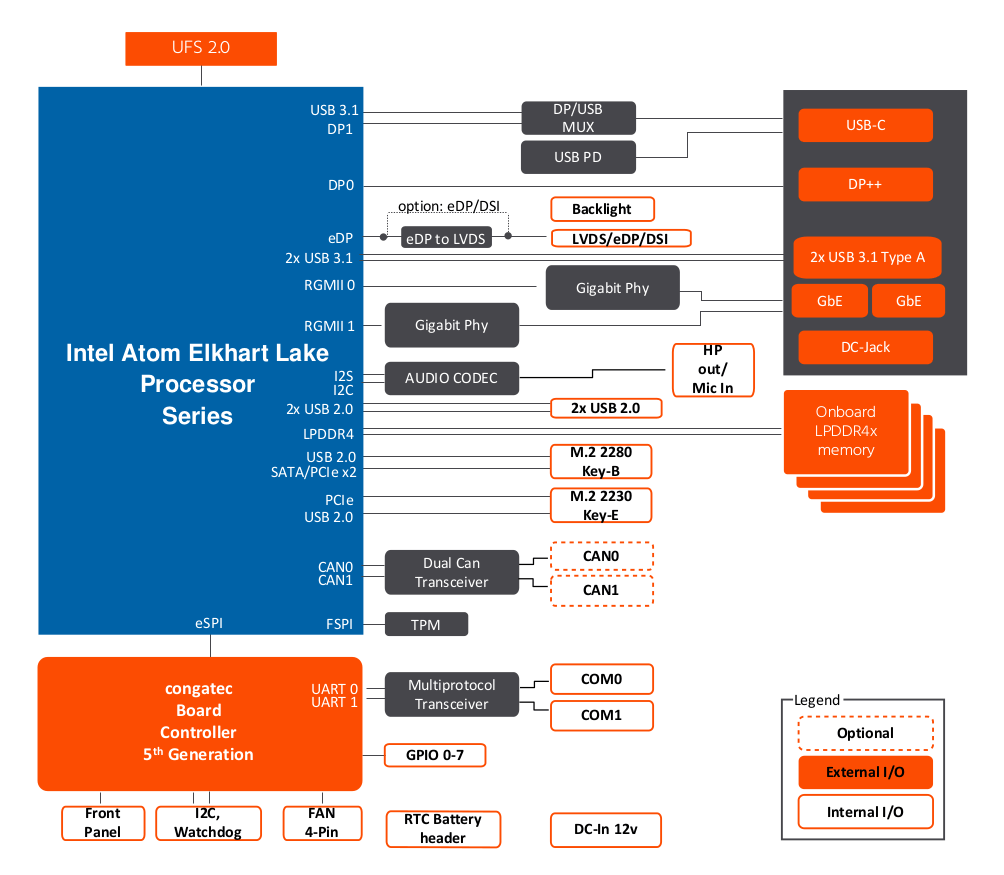congatec Pico-ITX Block Diagram
