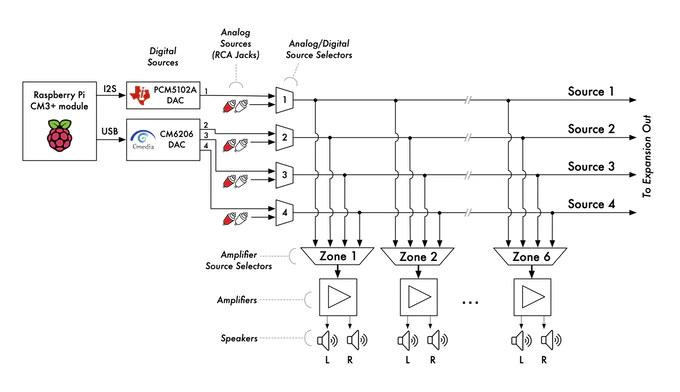 AmpliPi Block Diagram