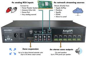 AmpliPi Raspberry Pi Whole House Amplifier