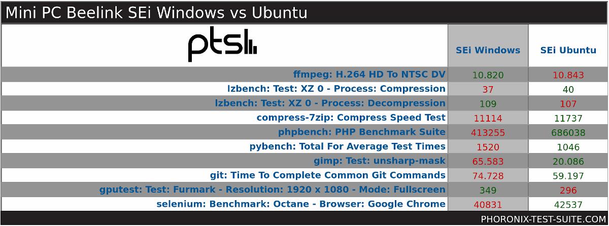 Beelink SEi Review Windows 10 vs Ubuntu 20.04