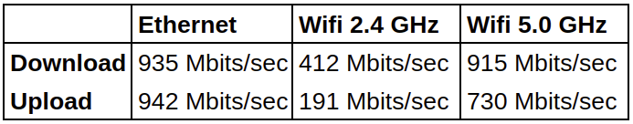 Beelink SEi WiFi Ethernet network throughput
