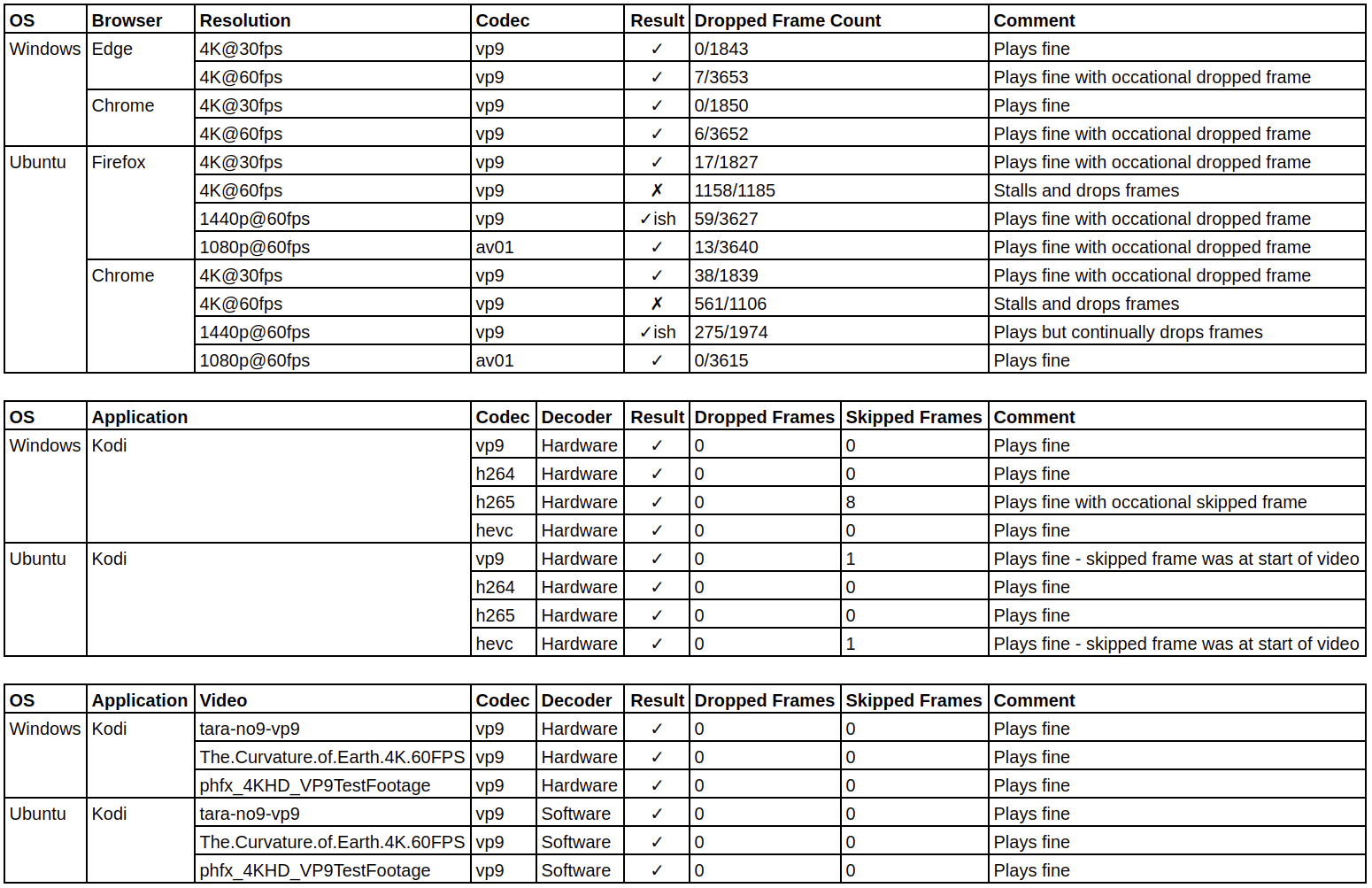 Beelink SEi browser and kodi tests