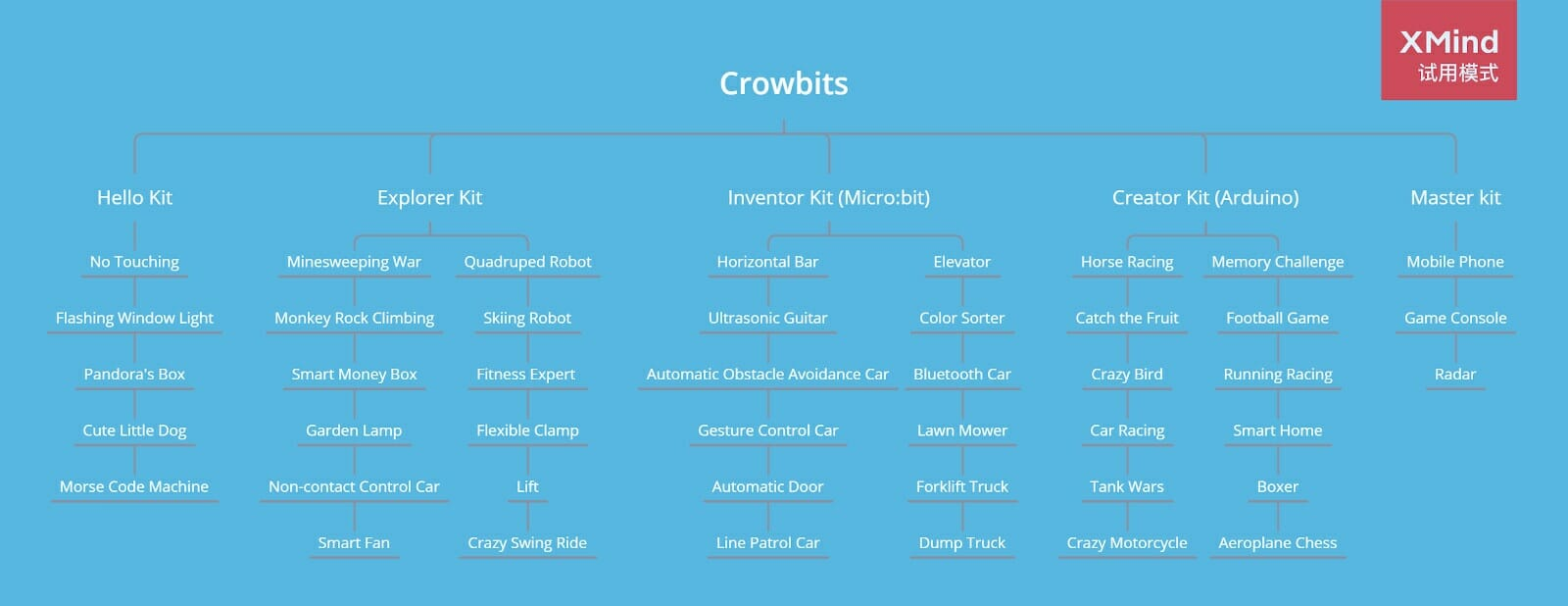 Crowbits Kits Content