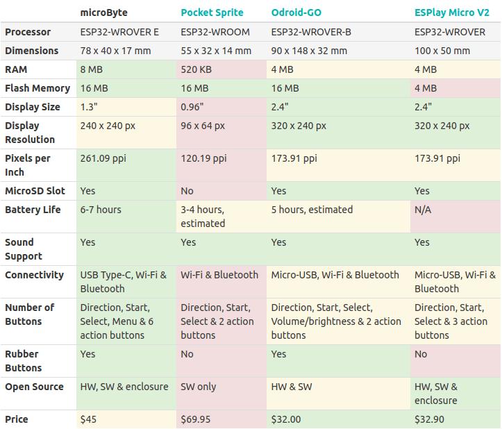 ESP32 portable game consoles comparison