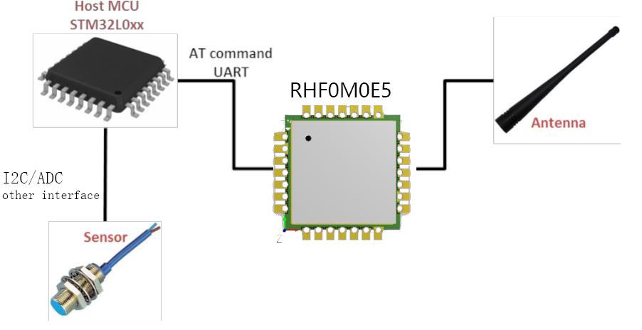 LoRa-E5 reference design