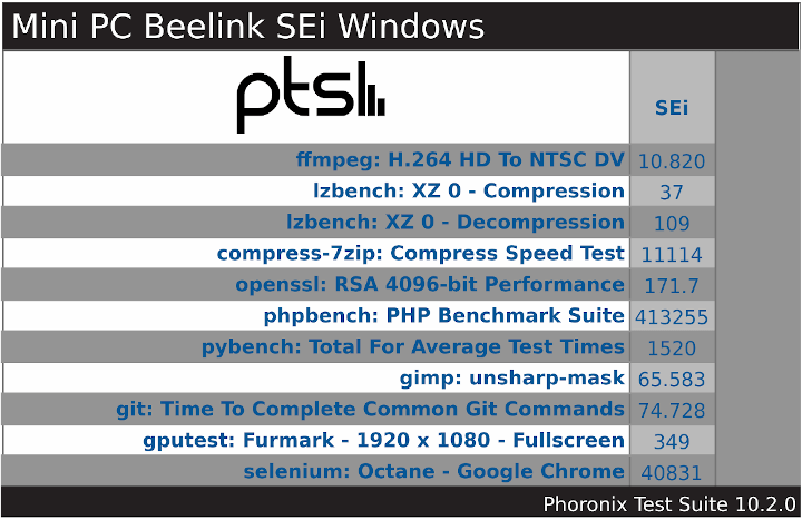 Mini PC Beelink SEi Windows PTS