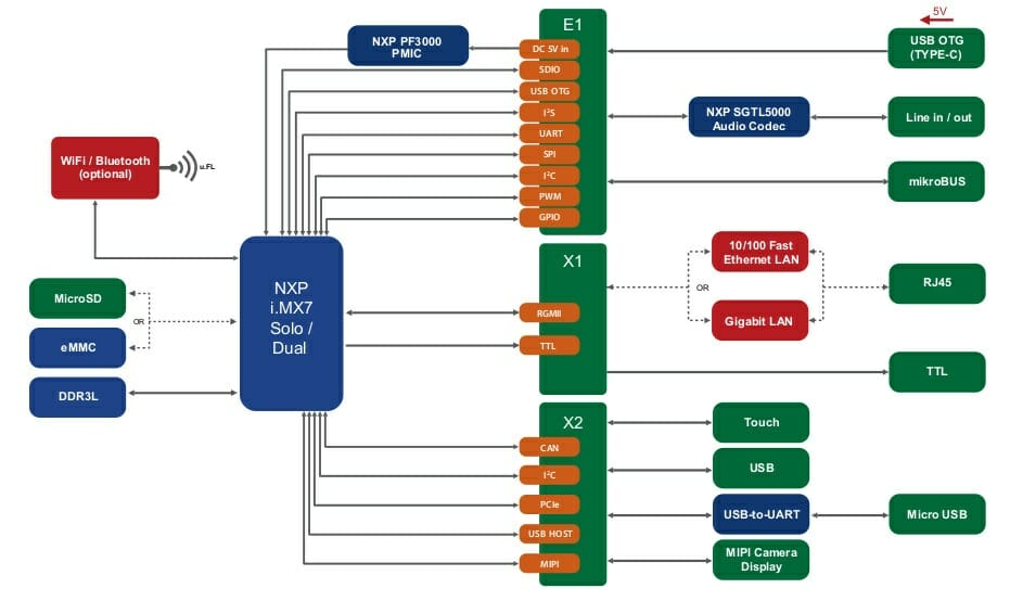 PICO-PI-IMX7 SBC Block Diagram