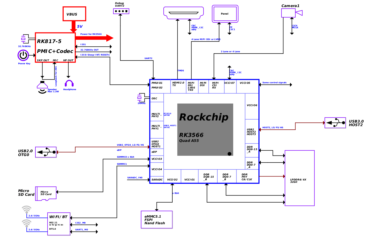 Quartz64 schematics block diagram
