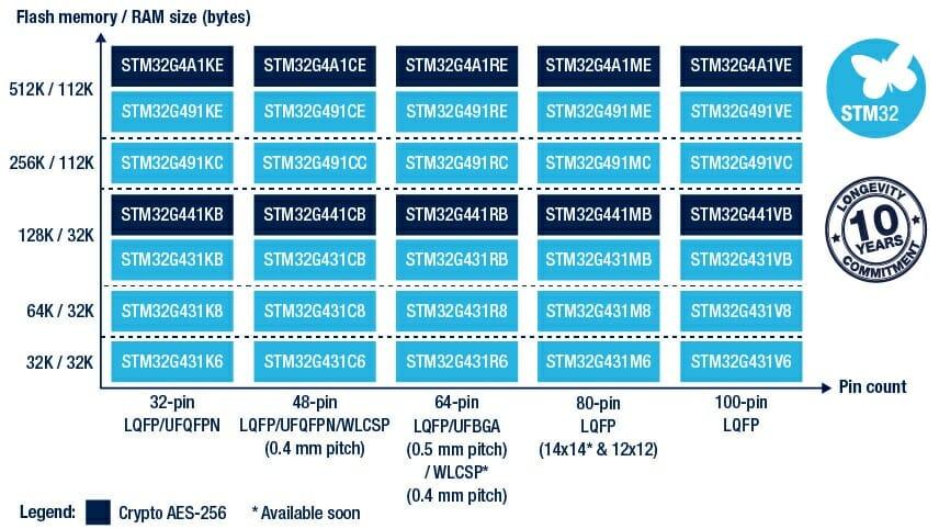 STM32G4 access line family matrix