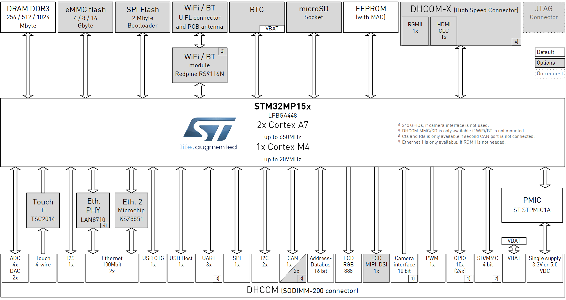 STM32MP15x SoM Block Diagram