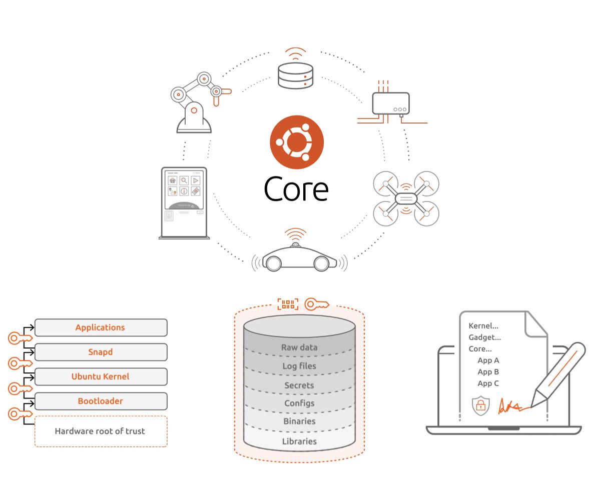 Ubuntu Core 20 secure Linux IoT