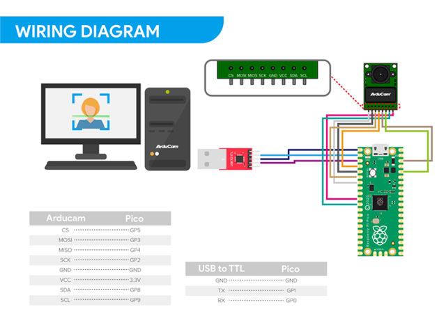 Wiring Diagram of ArduCAM Mini 2MP Plus application
