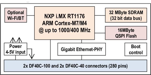 iMX RT1176 uCOM block diagram