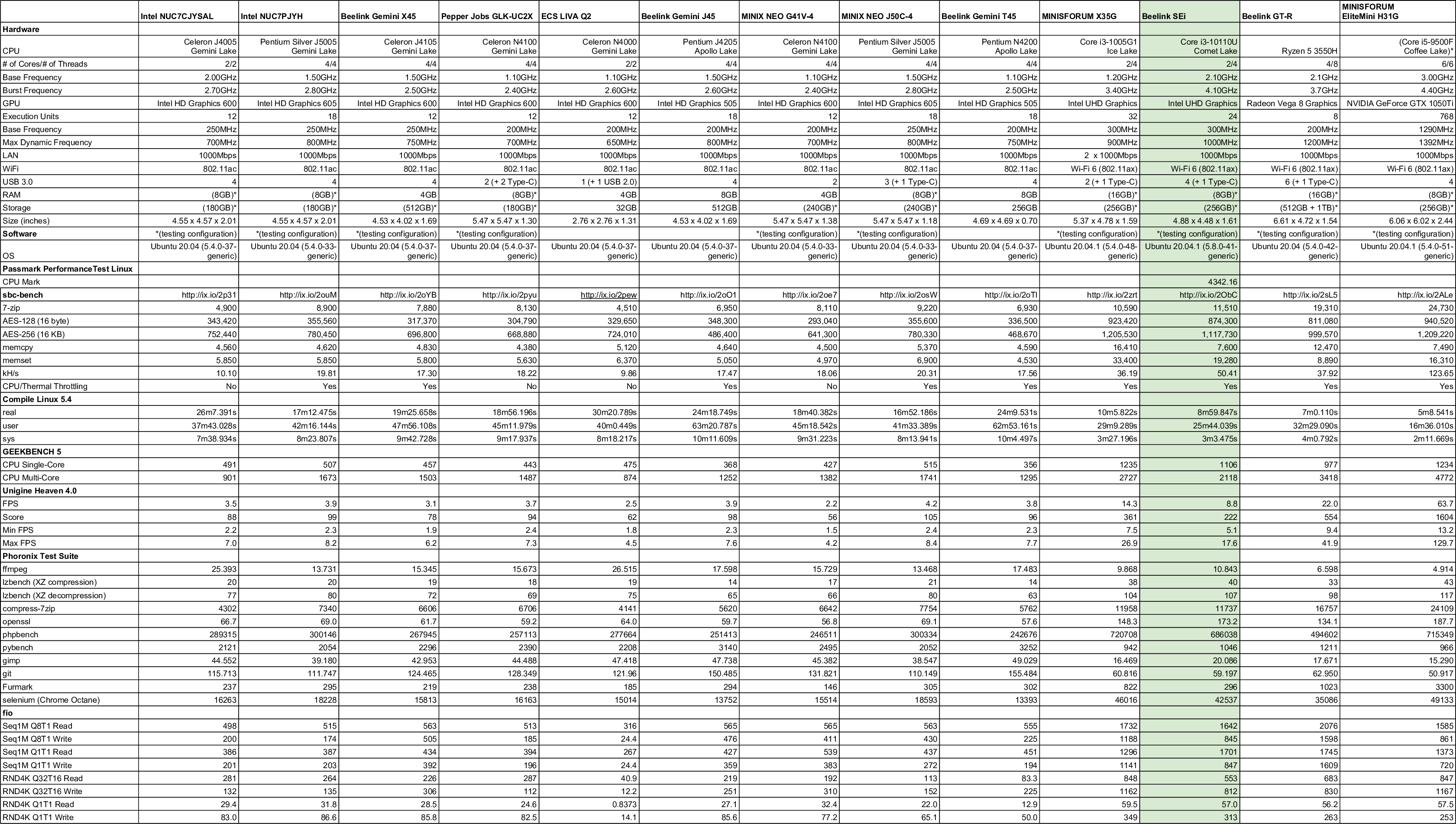 linux mini pc comparison 2021