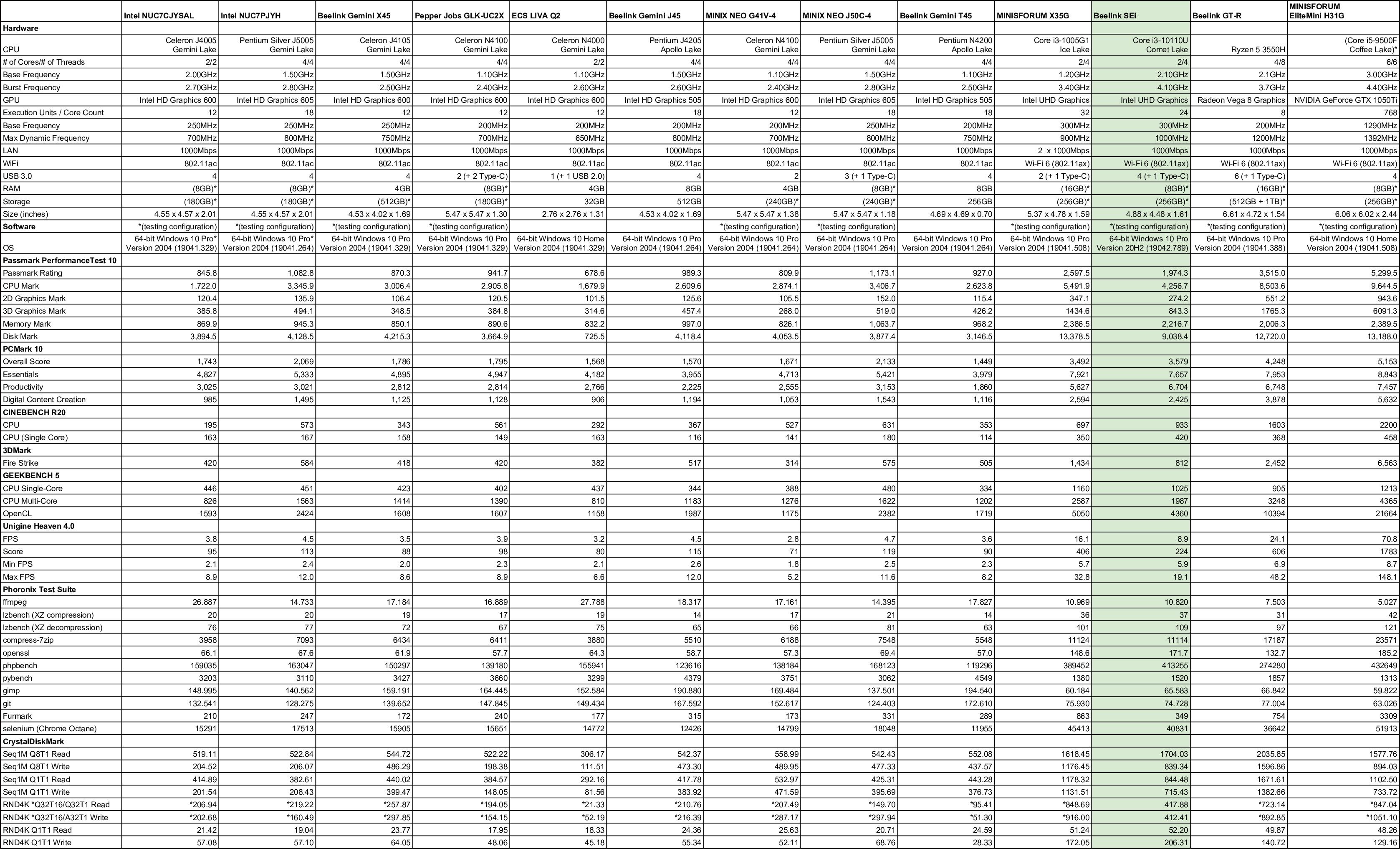 windows 10 mini pc comparison 2021