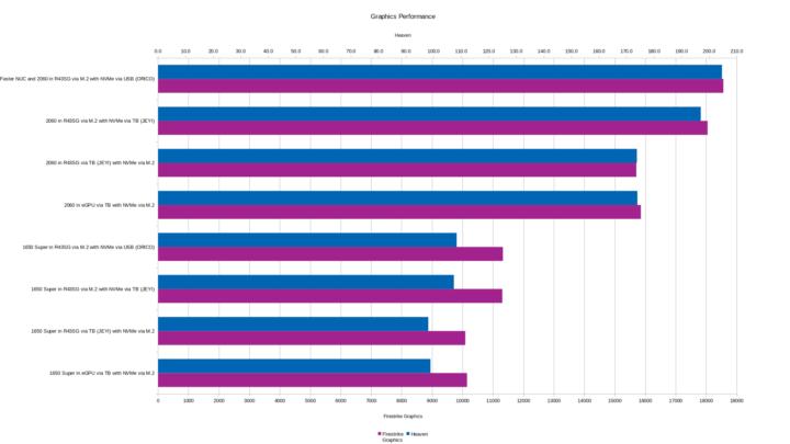 M.2 vs Thunderbolt - graphics performance
