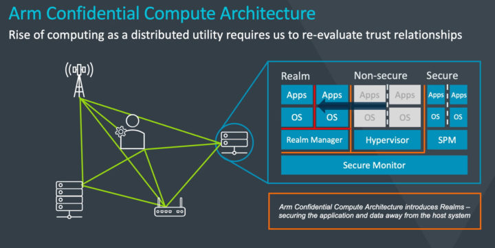 Arm Confidential Compute Architecture