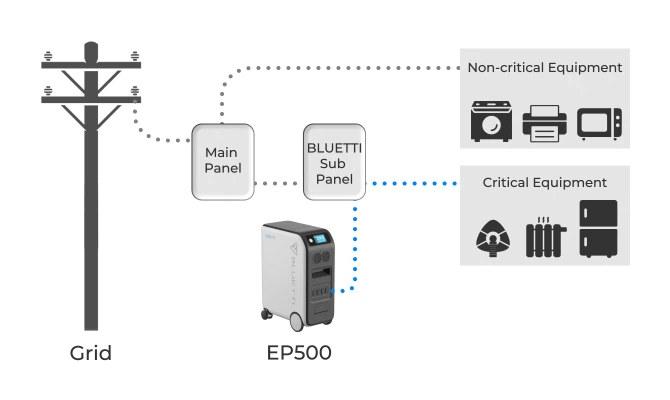 Bluetiti Fixed UPS
