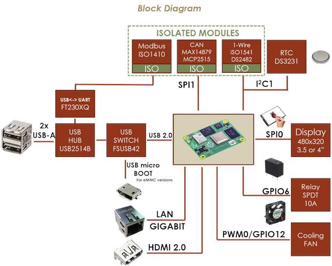 CM Hunter Block Diagram
