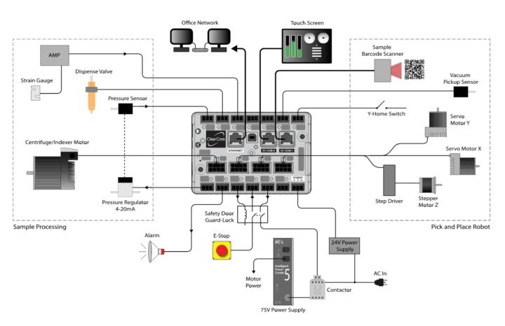 ClearCore Connection Block Diagram