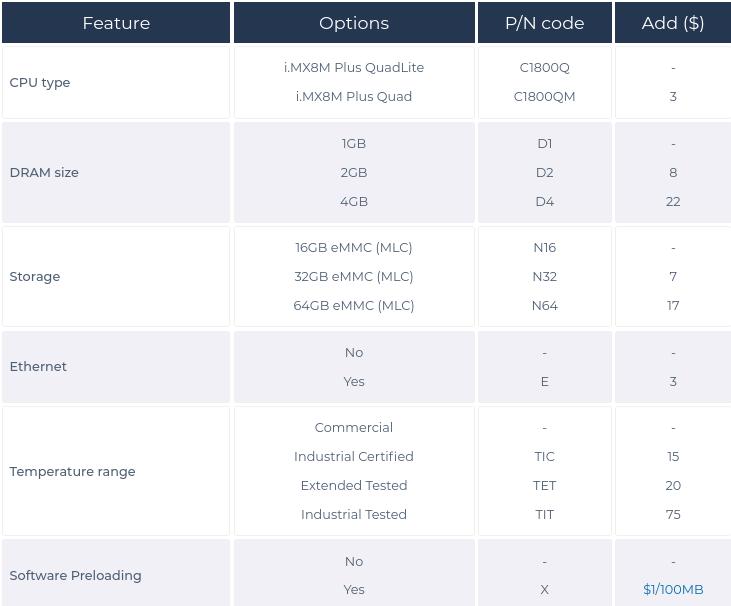 Compulab SoM features price