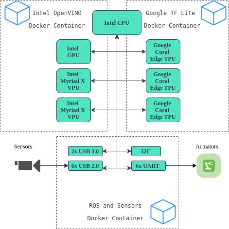 Fast Sense X Robotics AI Platform AI Workloads