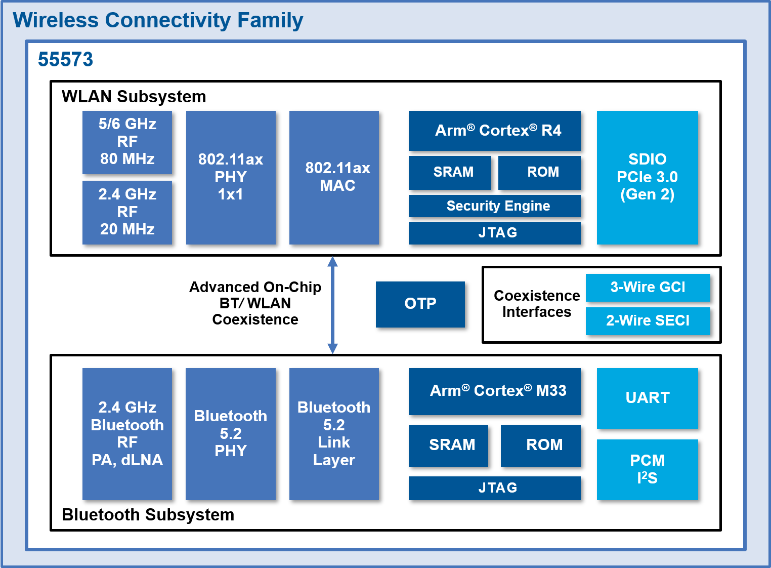 Infineon CYW55573 WiFi 6E Block Diagram
