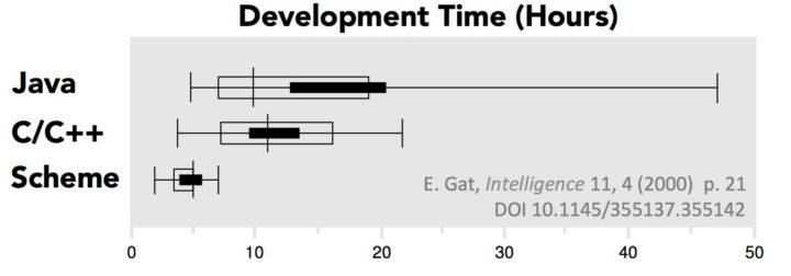 Java vs C vs Scheme development time
