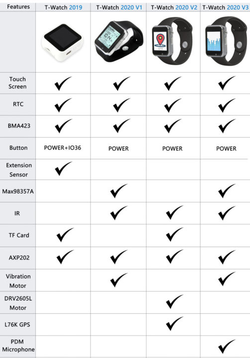 LilyGo T-Watch Comparison Table