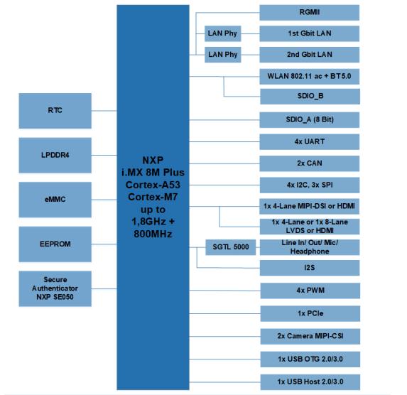 PicoCore MX8MP block diagram