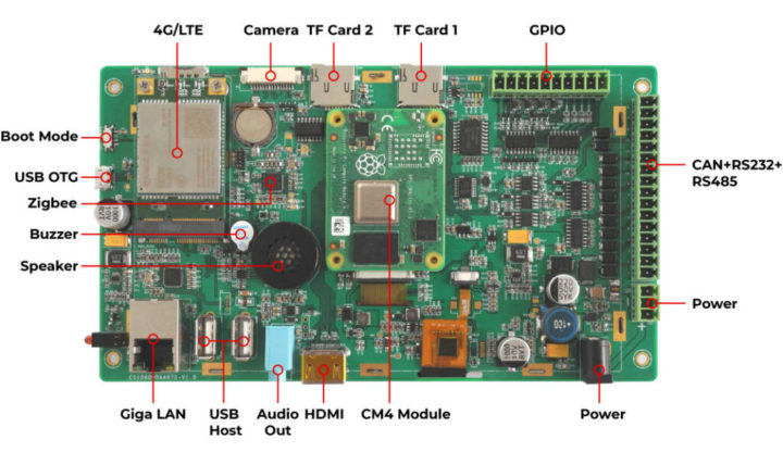 Raspberry Pi CM4 board